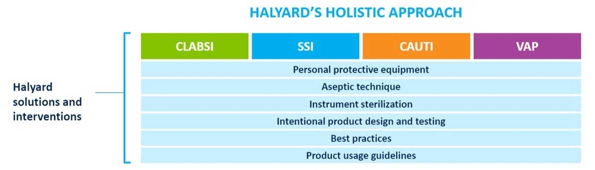 Halyard Total Value Holistic Approach